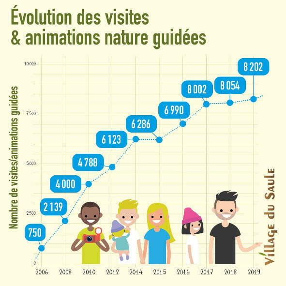 Evolution du nombre d'animations