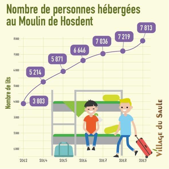 Evolution du nombre de lits